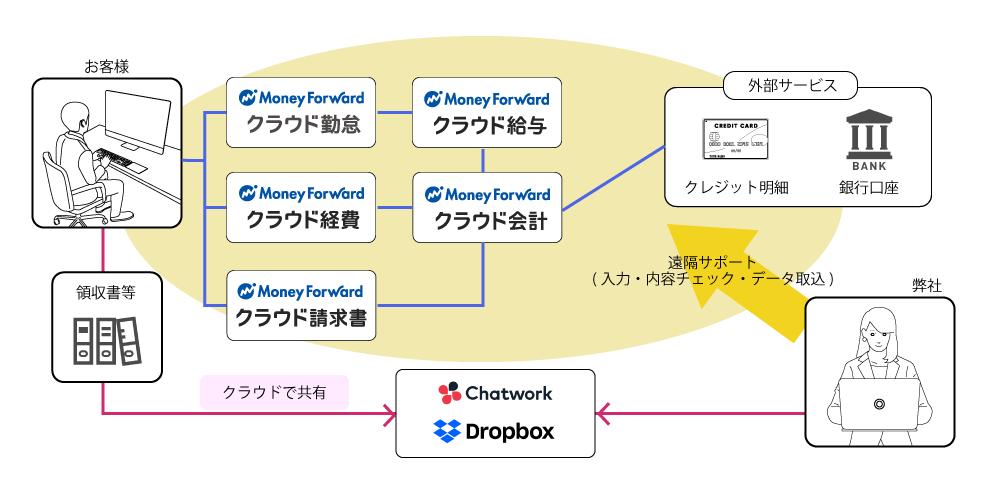 オンライン型経理代行_クラウド会計を活用した経理代行イメージ